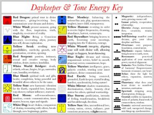Quick Definitions and Keywords for Mayan Astrology Daykeepers & the Tones
