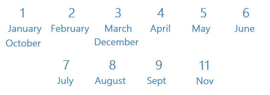 numerological name based on date of birth 30 january